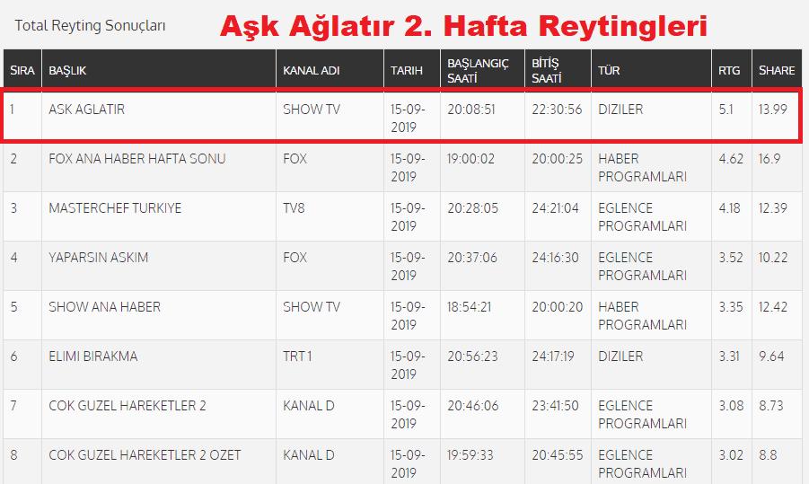 Aşk Ağlatır 15 Eylül 2. hafta reyting sonuçları