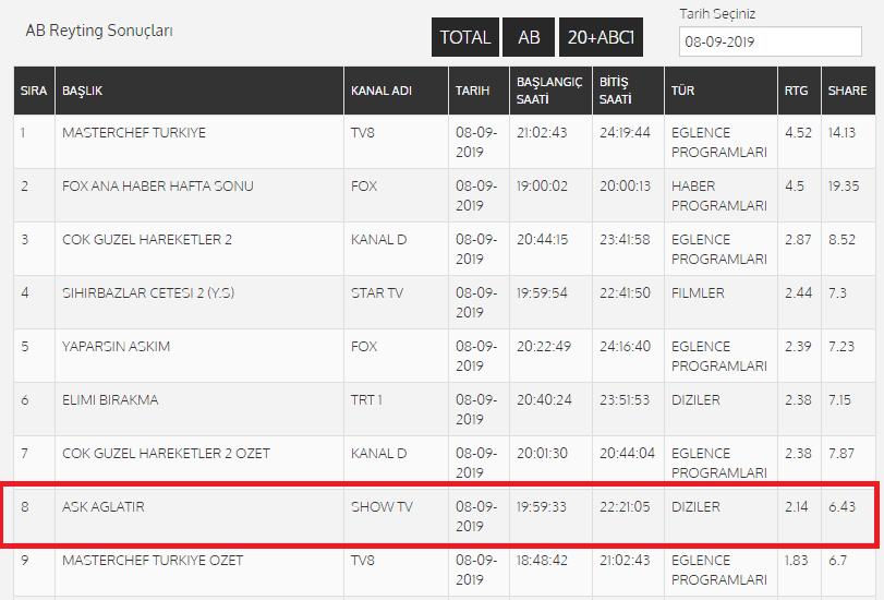 Aşk Ağlatır dizisi Reyting sonuçları 8 Eylül 2019 pazar Ab