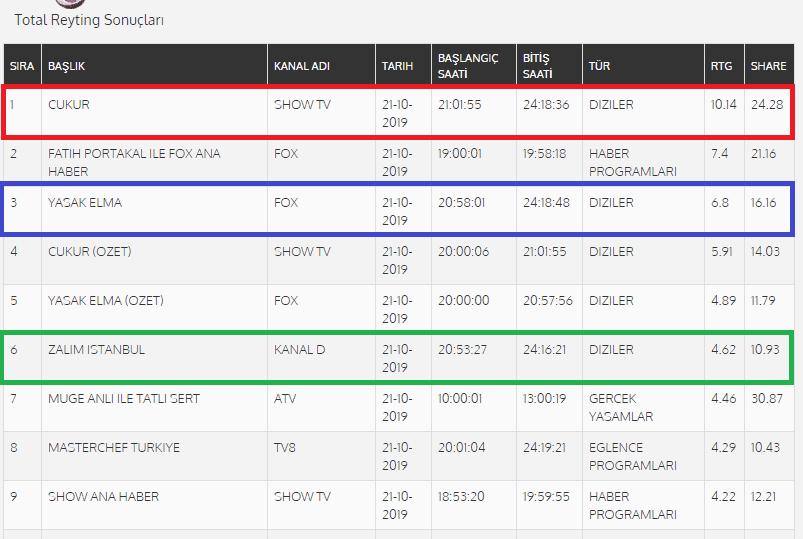 Pazartesi günü reyting sonuçları 21 Ekim