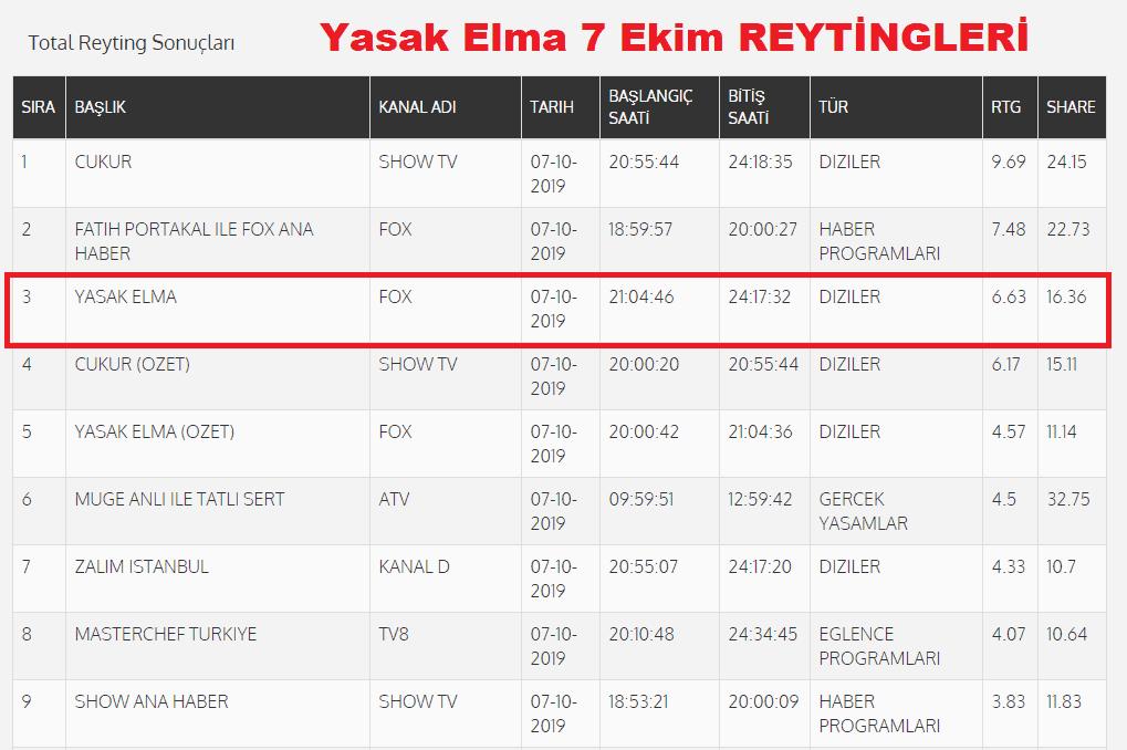 Yasak Elma dizisi son reyting sonuçları 7 Ekim pazartesi