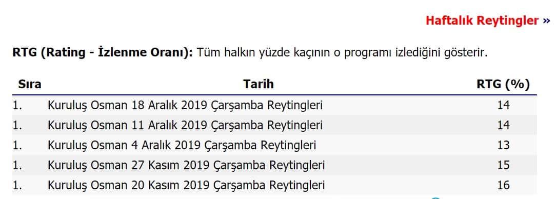 Kuruluş Osman 2019 Çarşamba son Reytingleri